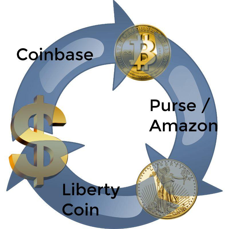 liceo-orazio.it: bitcoin