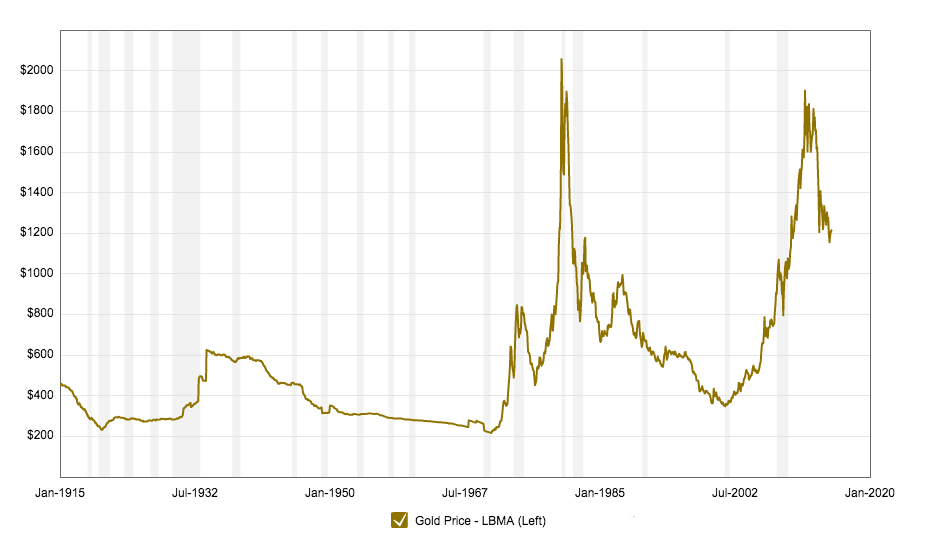 Gold prices 100 year historical chart