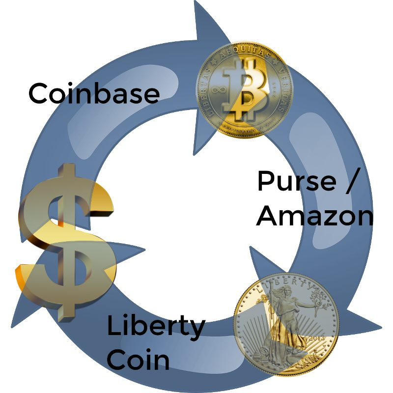 How to Make Money Arbitraging: Bitcoin, Amazon, & Gold